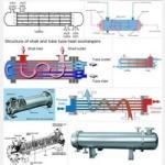Quality Heat Exchanger Seamless Tube ,TP304/304L/TP316L , TP310S, TP316Ti, TP321/321H , TP347 , TP317 , 100% ET / HT/ UT for sale