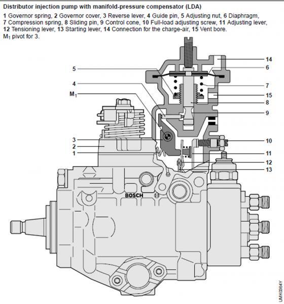 fuel injector pump head