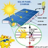 Quality Solar Panel for Home for sale