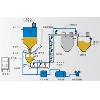 Quality Air compensation conveying method for sale