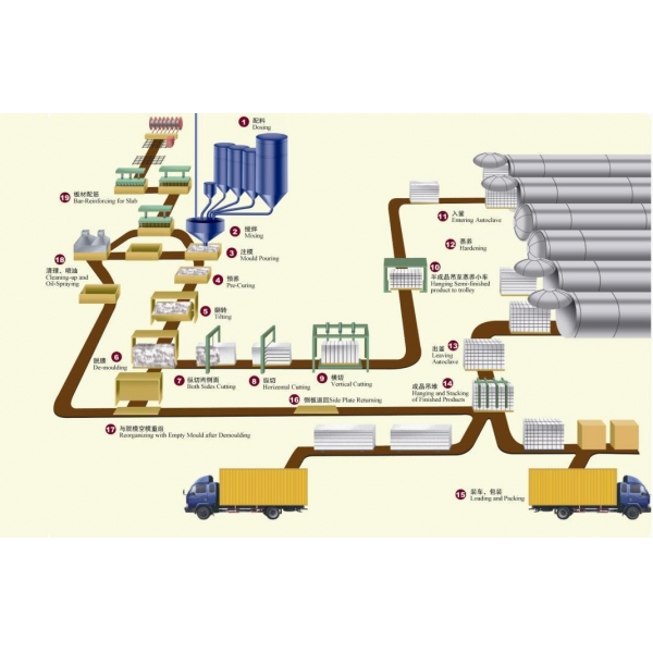 manufacturing process of concrete pdf