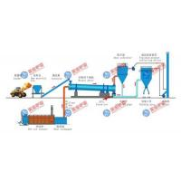Buy cheap Rotary Kiln Drying Production Line product