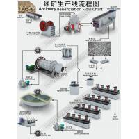 Buy cheap Antimony Mineral Processing product